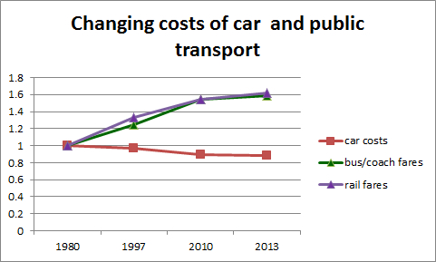 Changing costs of car and public transport